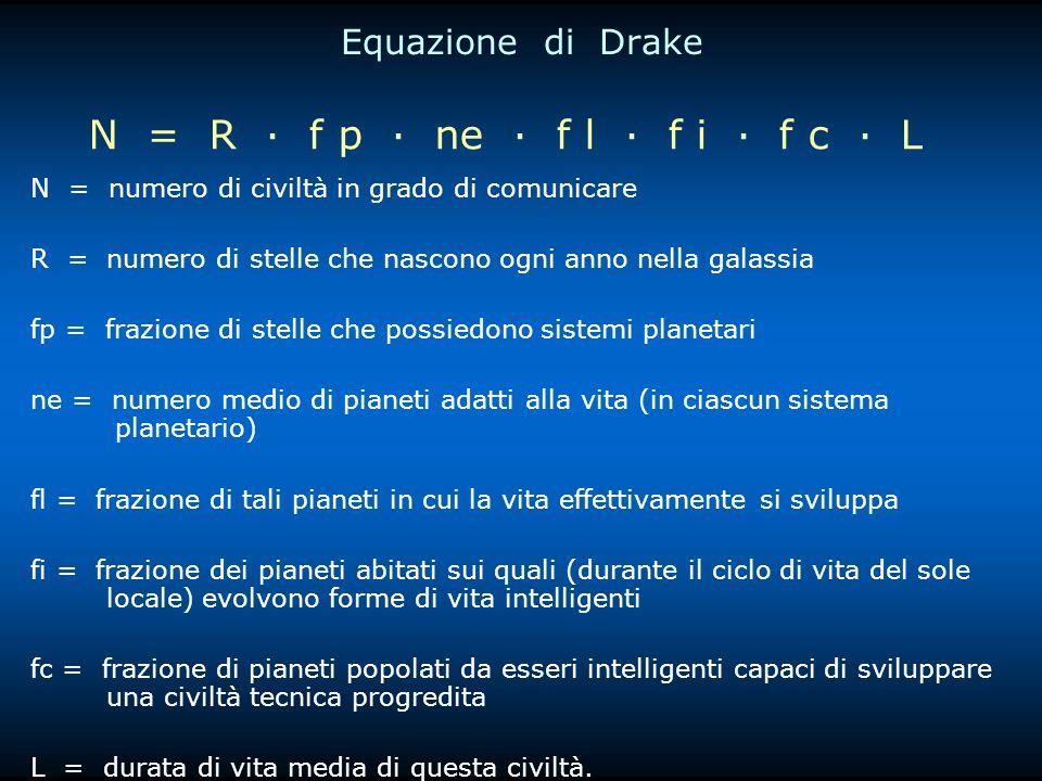 Equazione di Drake N = numero di civiltà in grado di comunicare R = numero di stelle che nascono ogni anno nella galassia fp = frazione di stelle che possiedono sistemi planetari ne = numero medio di pianeti adatti alla vita (in ciascun sistema planetario) fl = frazione di tali pianeti in cui la vita effettivamente si sviluppa fi = frazione dei pianeti abitati sui quali (durante il ciclo di vita del sole locale) evolvono forme di vita intelligenti fc = frazione di pianeti popolati da esseri intelligenti capaci di sviluppare una civiltà tecnica progredita L = durata di vita media di questa civiltà.