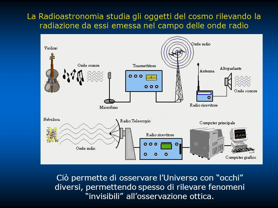 La Radioastronomia studia gli oggetti del cosmo rilevando la radiazione da essi emessa nel campo delle onde radio Ciò permette di osservare lUniverso con occhi diversi, permettendo spesso di rilevare fenomeni invisibili allosservazione ottica.