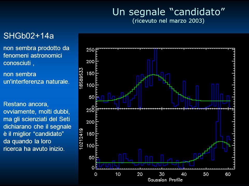 Un segnale candidato (ricevuto nel marzo 2003) SHGb02+14a non sembra prodotto da fenomeni astronomici conosciuti, non sembra un interferenza naturale.