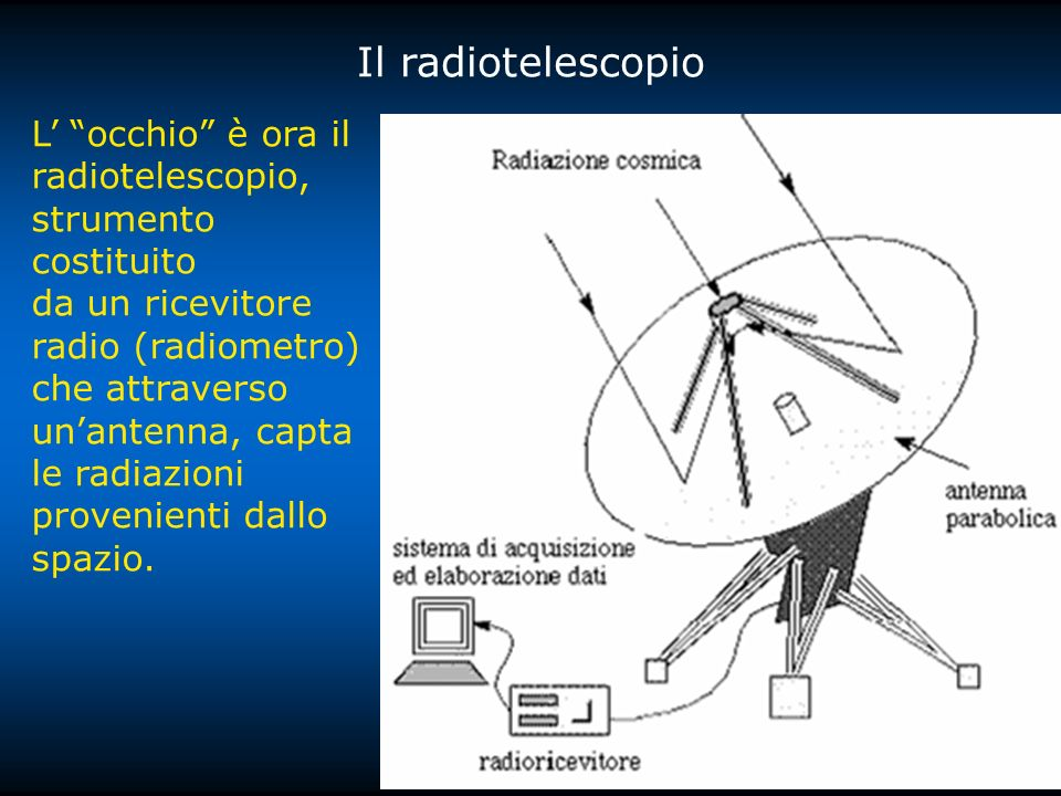 Il radiotelescopio L occhio è ora il radiotelescopio, strumento costituito da un ricevitore radio (radiometro) che attraverso unantenna, capta le radiazioni provenienti dallo spazio.