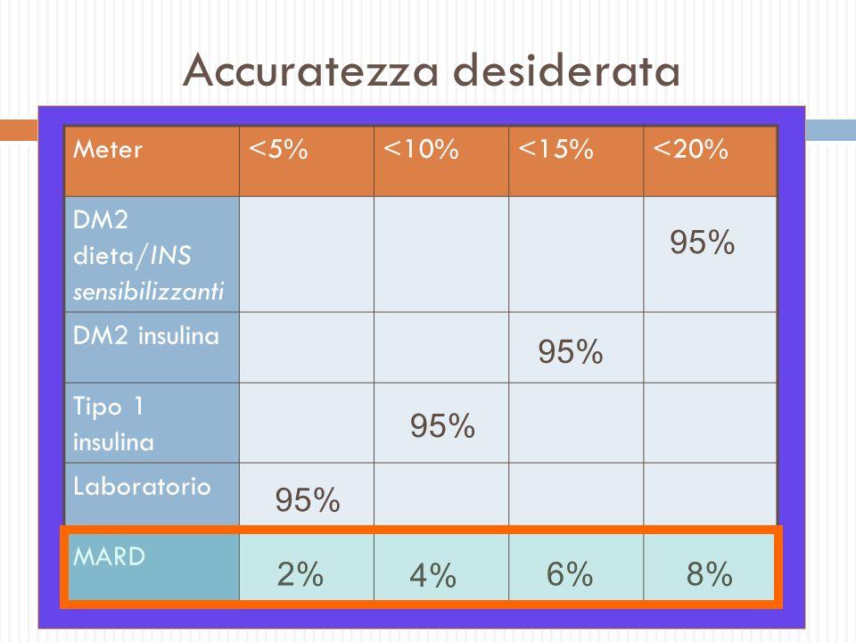 Accuratezza desiderata Meter<5%<10%<15%<20% DM2 dieta/INS sensibilizzanti DM2 insulina Tipo 1 insulina Laboratorio MARD 95% 8%6% 4% 2%