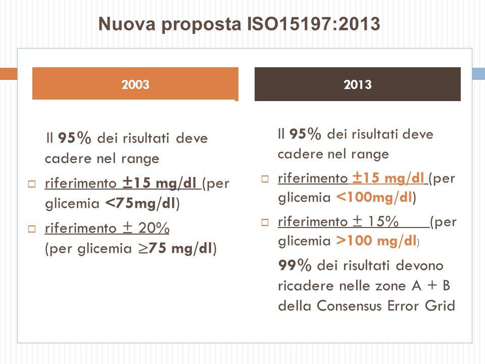 20032013 Nuova proposta ISO15197:2013 Il 95% dei risultati deve cadere nel range riferimento ±15 mg/dl (per glicemia <100mg/dl) riferimento ± 15% (per
