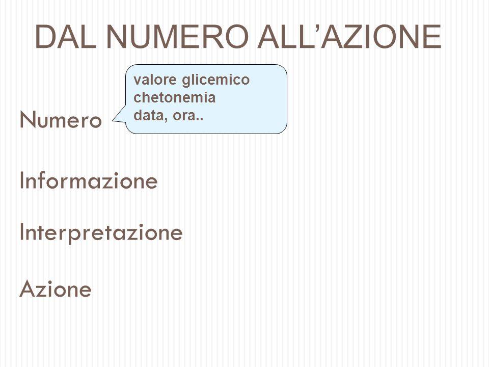 Informazione Numero Interpretazione Azione DAL NUMERO ALLAZIONE valore glicemico chetonemia data, ora..