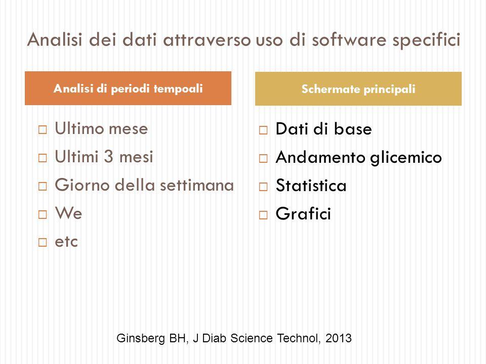 Dati di base Andamento glicemico Statistica Grafici Analisi dei dati attraverso uso di software specifici Ultimo mese Ultimi 3 mesi Giorno della setti