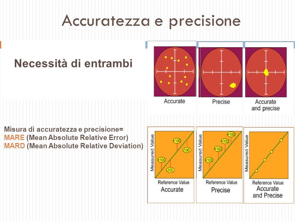 Accuratezza e precisione Misura di accuratezza e precisione= MARE (Mean Absolute Relative Error) MARD (Mean Absolute Relative Deviation) Accuratezza: