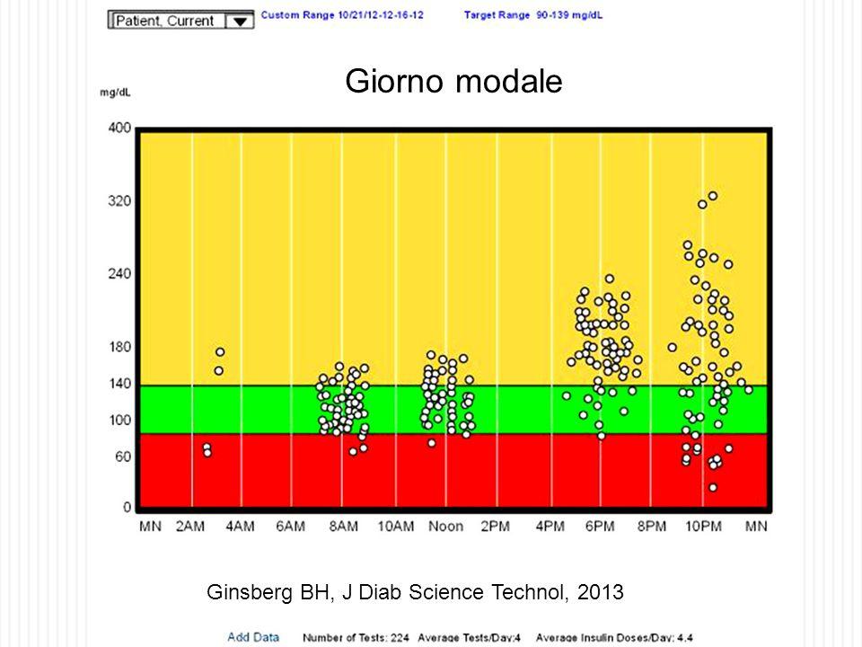 Ginsberg BH, J Diab Science Technol, 2013 Giorno modale