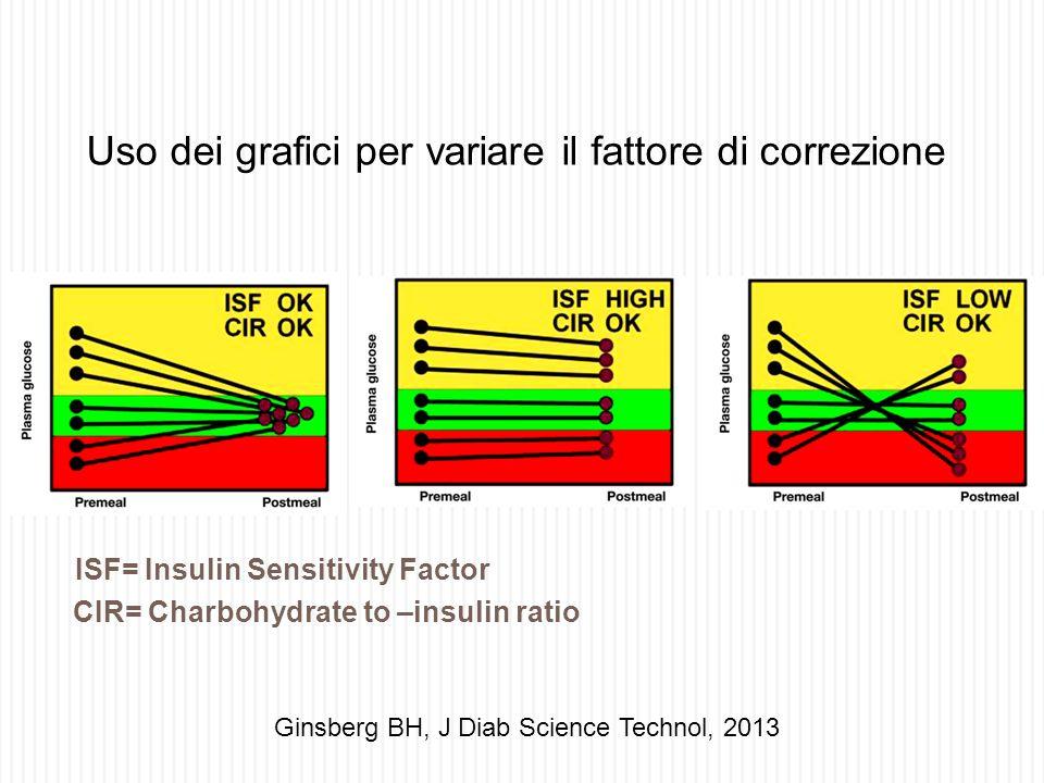 ISF= Insulin Sensitivity Factor CIR= Charbohydrate to –insulin ratio Ginsberg BH, J Diab Science Technol, 2013 Uso dei grafici per variare il fattore