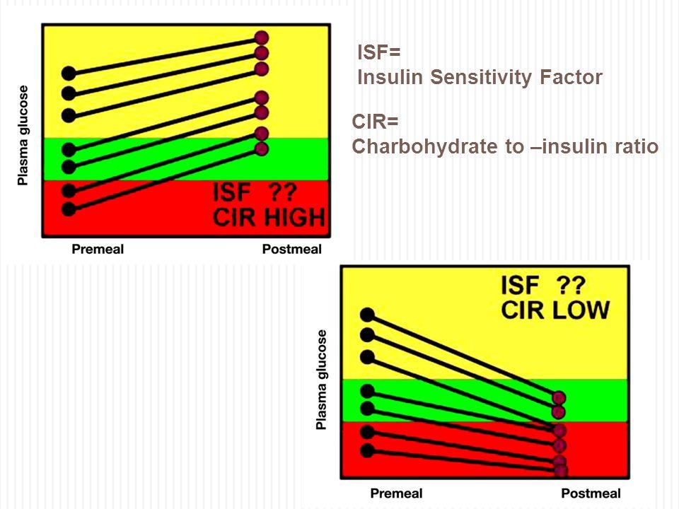 ISF= Insulin Sensitivity Factor CIR= Charbohydrate to –insulin ratio
