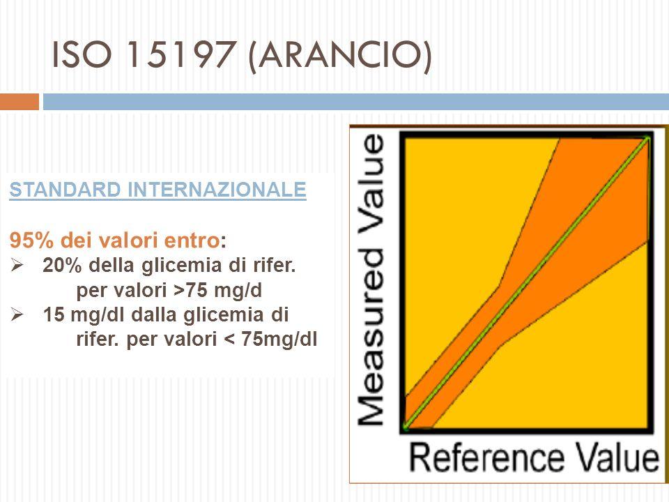 20032013 Nuova proposta ISO15197:2013 Il 95% dei risultati deve cadere nel range riferimento ±15 mg/dl (per glicemia <100mg/dl) riferimento ± 15% (per glicemia >100 mg/dl ) 99% dei risultati devono ricadere nelle zone A + B della Consensus Error Grid Il 95% dei risultati deve cadere nel range riferimento ±15 mg/dl (per glicemia <75mg/dl) riferimento ± 20% (per glicemia 75 mg/dl)