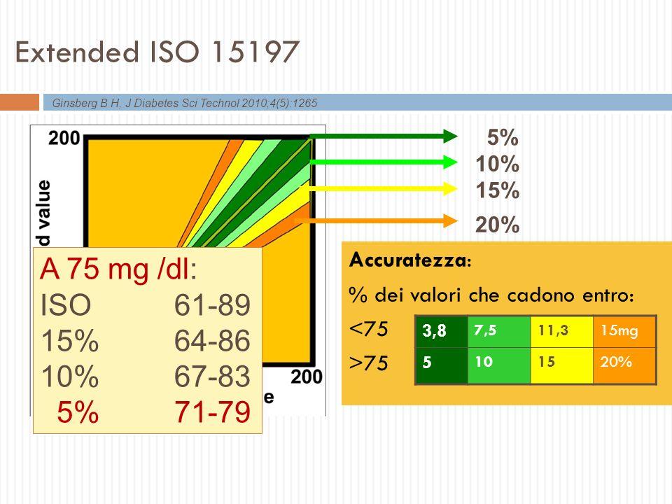 Freckmann G, I Diabetes Sci Technol 2012; 6: 1060-1075 System accuracy ealuation of 43 blood glucose monitoring systems for self-monitoring of blood glucse according to Din En iSO 15197 43 strumenti con marchio CE Per 9 non possibile fare valutazione completa 34 strumenti valutati: 27 (79,4%) avevano i requisiti minimi per ISO 15197 18 (52,9%) per criteri ISO attuali Il marchio CE non garantisce che il dispositivo abbia laccuratezza richiesta