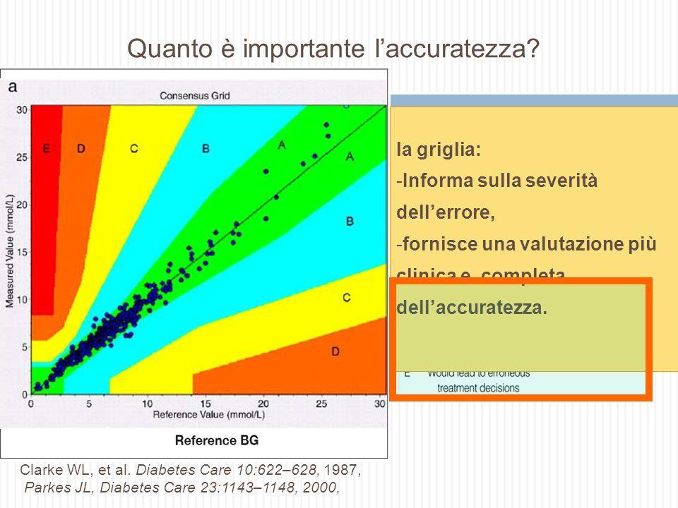 Quanto è importante laccuratezza? Clarke WL, et al. Diabetes Care 10:622–628, 1987, Parkes JL, Diabetes Care 23:1143–1148, 2000,, la griglia: -Informa