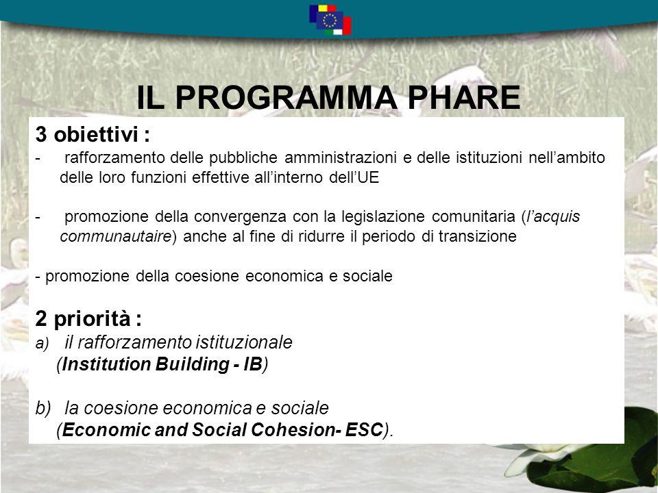 IL PROGRAMMA PHARE 3 obiettivi : - rafforzamento delle pubbliche amministrazioni e delle istituzioni nellambito delle loro funzioni effettive allinterno dellUE - promozione della convergenza con la legislazione comunitaria (lacquis communautaire) anche al fine di ridurre il periodo di transizione - promozione della coesione economica e sociale 2 priorità : a) il rafforzamento istituzionale (Institution Building - IB) b) la coesione economica e sociale (Economic and Social Cohesion- ESC).