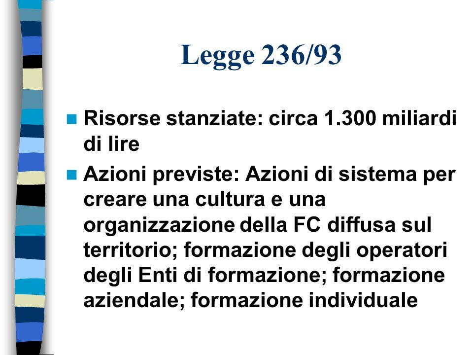 Legge 236/93 Risorse stanziate: circa 1.300 miliardi di lire Azioni previste: Azioni di sistema per creare una cultura e una organizzazione della FC d