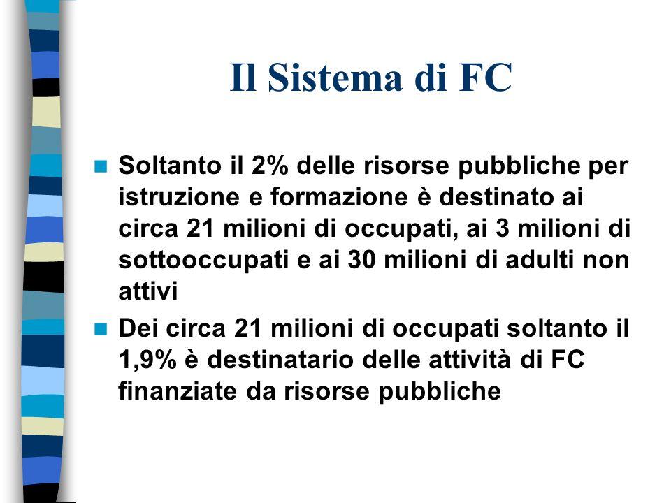 Il Sistema di FC Soltanto il 2% delle risorse pubbliche per istruzione e formazione è destinato ai circa 21 milioni di occupati, ai 3 milioni di sotto