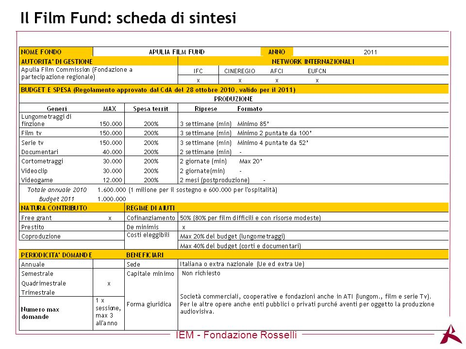 Il Film Fund: scheda di sintesi IEM - Fondazione Rosselli