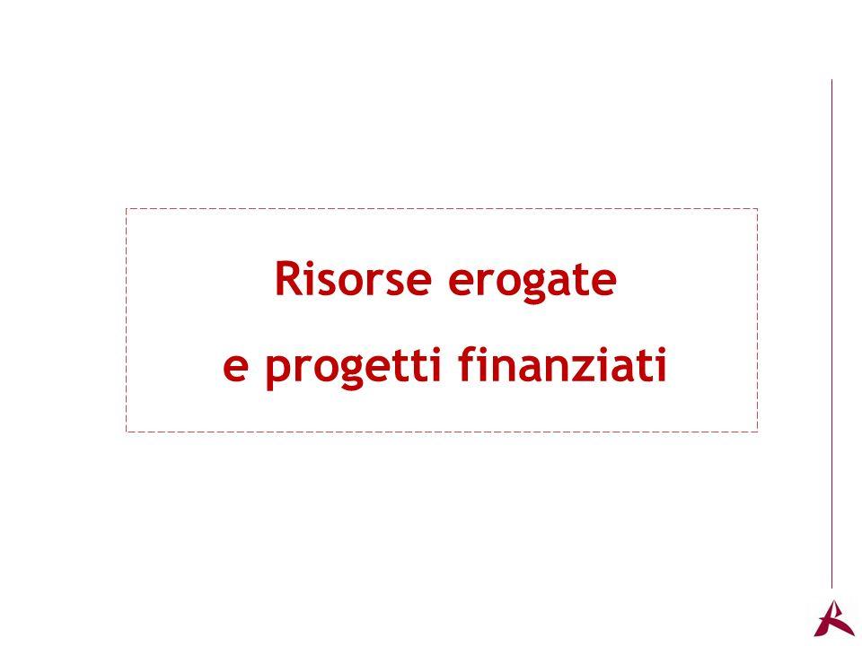 Titolo dellargomento Risorse erogate e progetti finanziati