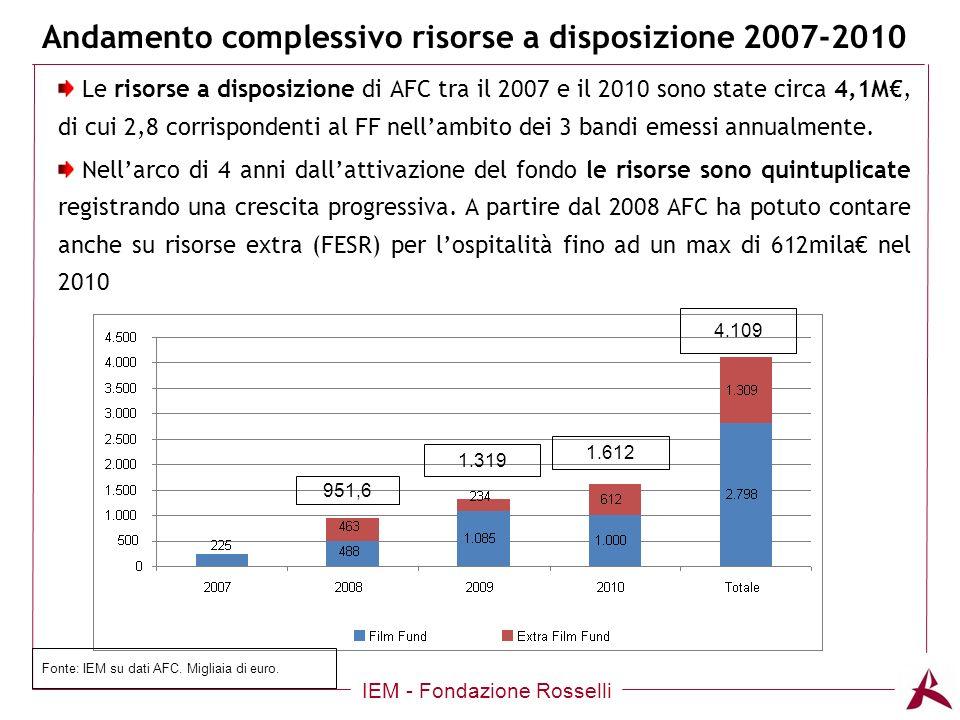 Andamento complessivo risorse a disposizione 2007-2010 IEM - Fondazione Rosselli Le risorse a disposizione di AFC tra il 2007 e il 2010 sono state circa 4,1M, di cui 2,8 corrispondenti al FF nellambito dei 3 bandi emessi annualmente.