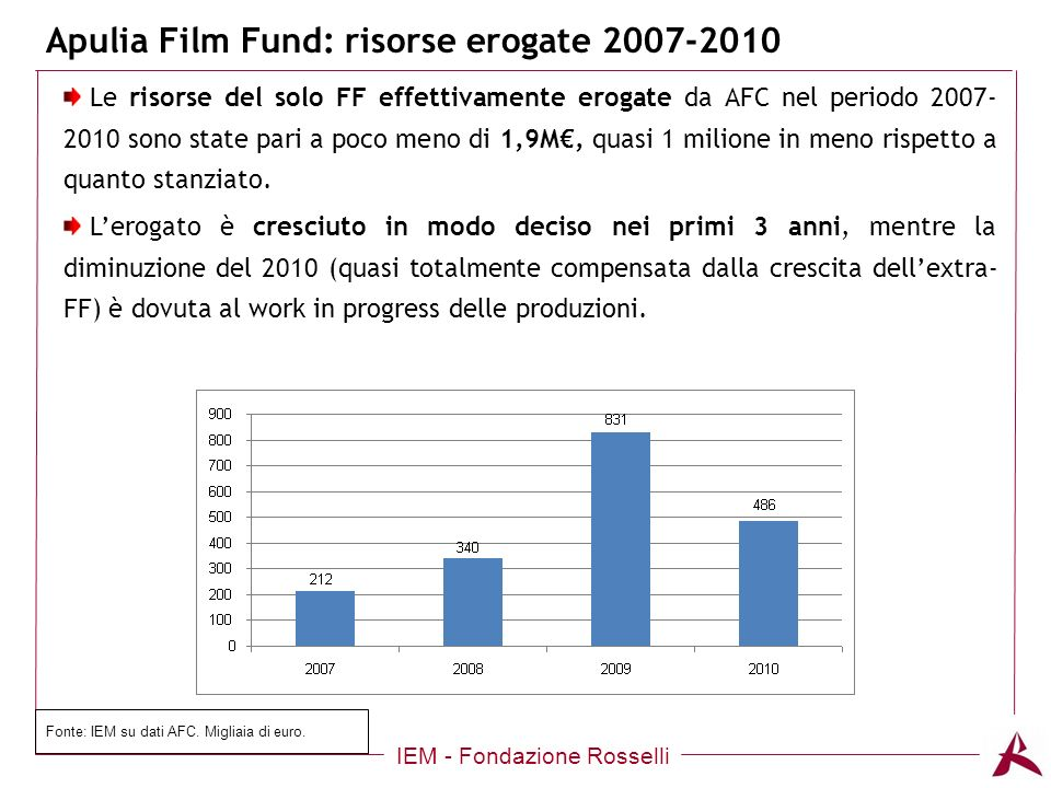 Apulia Film Fund: risorse erogate 2007-2010 IEM - Fondazione Rosselli Le risorse del solo FF effettivamente erogate da AFC nel periodo 2007- 2010 sono state pari a poco meno di 1,9M, quasi 1 milione in meno rispetto a quanto stanziato.