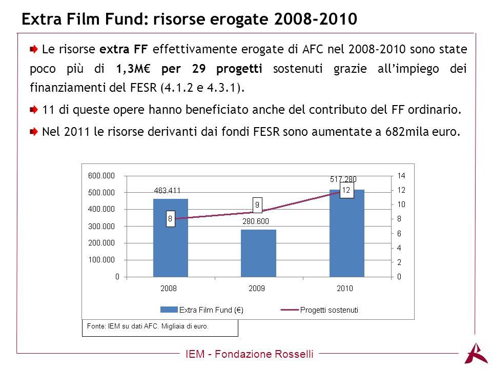 Extra Film Fund: risorse erogate 2008-2010 IEM - Fondazione Rosselli Le risorse extra FF effettivamente erogate di AFC nel 2008-2010 sono state poco più di 1,3M per 29 progetti sostenuti grazie allimpiego dei finanziamenti del FESR (4.1.2 e 4.3.1).