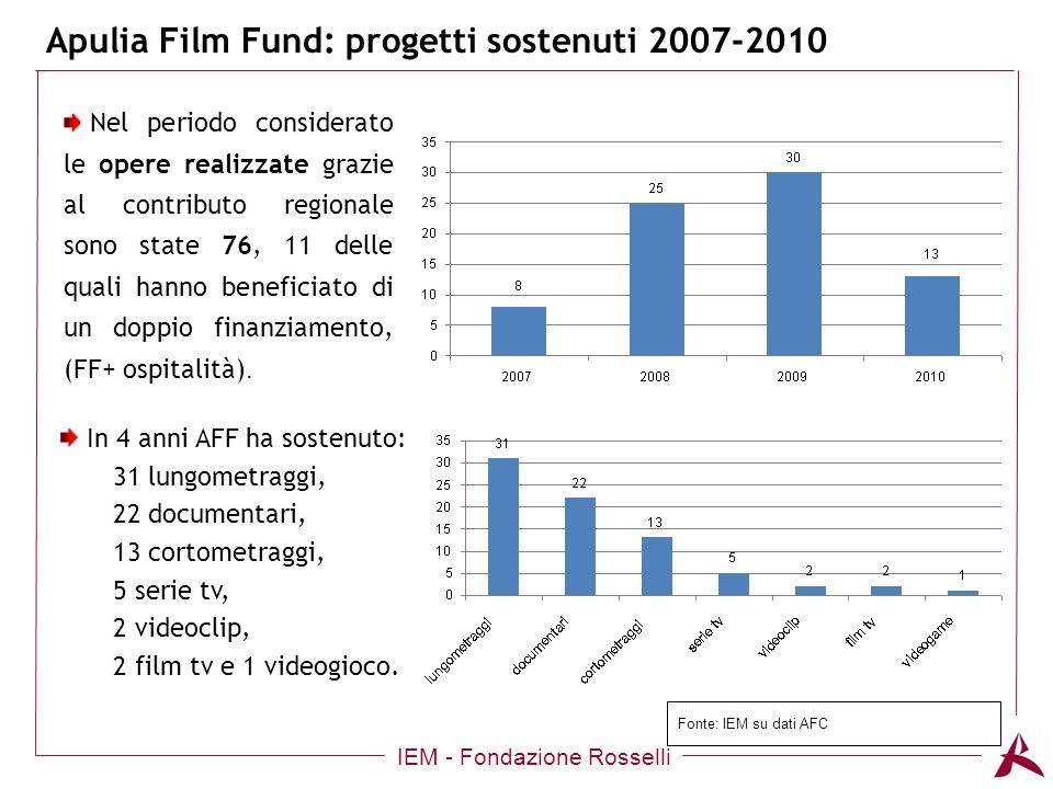 Apulia Film Fund: progetti sostenuti 2007-2010 IEM - Fondazione Rosselli Nel periodo considerato le opere realizzate grazie al contributo regionale sono state 76, 11 delle quali hanno beneficiato di un doppio finanziamento, (FF+ ospitalità).