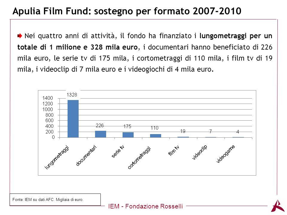 Apulia Film Fund: sostegno per formato 2007-2010 IEM - Fondazione Rosselli Nei quattro anni di attività, il fondo ha finanziato i lungometraggi per un totale di 1 milione e 328 mila euro, i documentari hanno beneficiato di 226 mila euro, le serie tv di 175 mila, i cortometraggi di 110 mila, i film tv di 19 mila, i videoclip di 7 mila euro e i videogiochi di 4 mila euro.