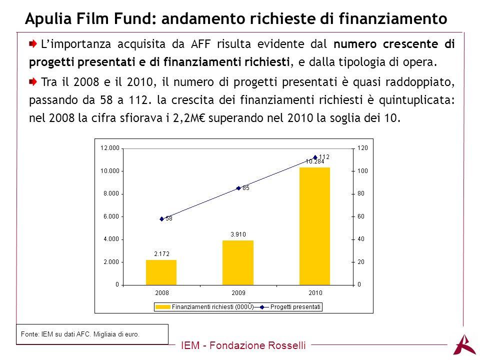 Apulia Film Fund: andamento richieste di finanziamento IEM - Fondazione Rosselli Limportanza acquisita da AFF risulta evidente dal numero crescente di progetti presentati e di finanziamenti richiesti, e dalla tipologia di opera.