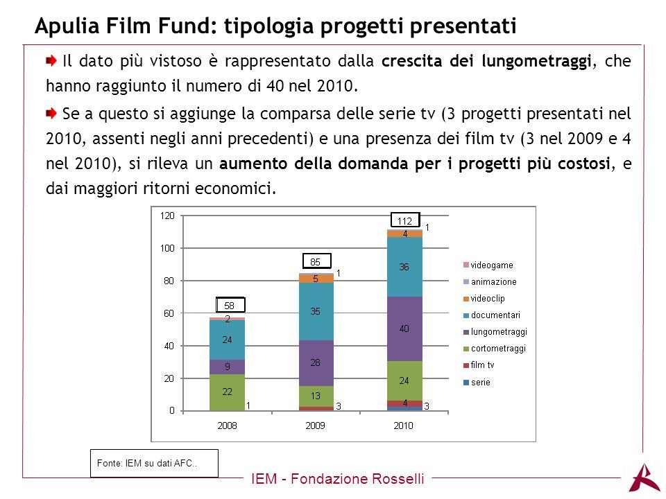 Apulia Film Fund: tipologia progetti presentati IEM - Fondazione Rosselli Il dato più vistoso è rappresentato dalla crescita dei lungometraggi, che hanno raggiunto il numero di 40 nel 2010.