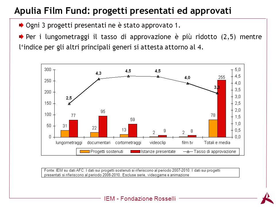 Apulia Film Fund: progetti presentati ed approvati IEM - Fondazione Rosselli Ogni 3 progetti presentati ne è stato approvato 1.