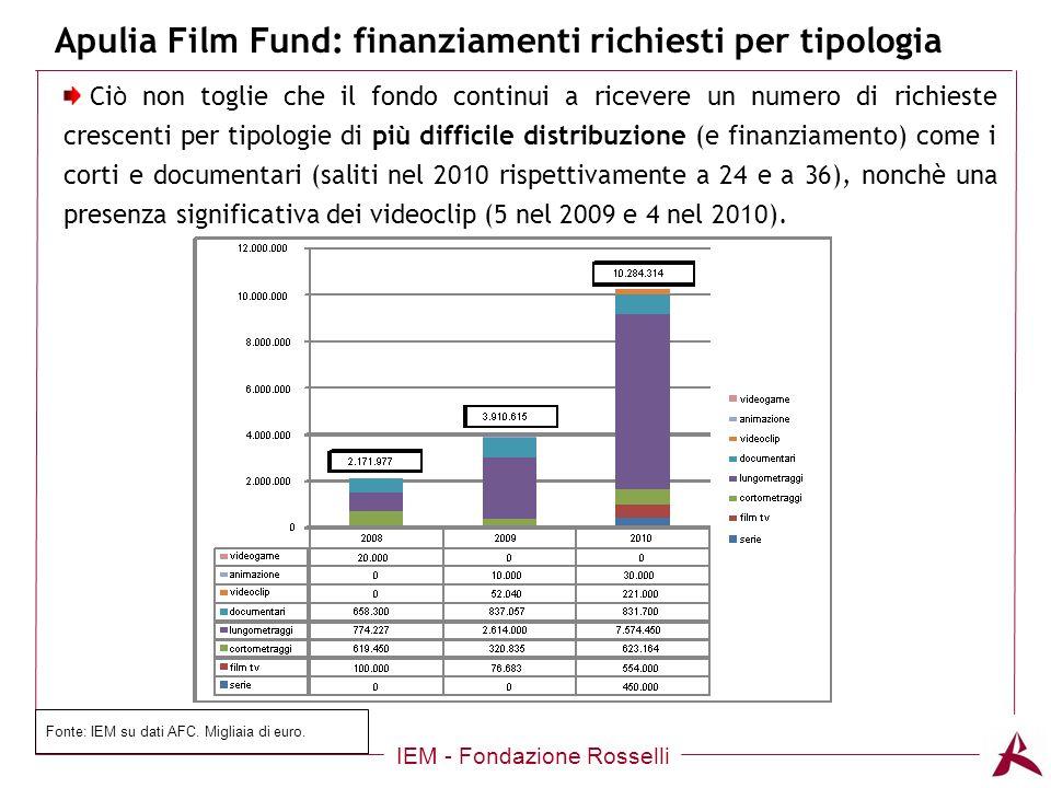 Apulia Film Fund: finanziamenti richiesti per tipologia IEM - Fondazione Rosselli Ci ò non toglie che il fondo continui a ricevere un numero di richieste crescenti per tipologie di più difficile distribuzione (e finanziamento) come i corti e documentari (saliti nel 2010 rispettivamente a 24 e a 36), nonchè una presenza significativa dei videoclip (5 nel 2009 e 4 nel 2010).