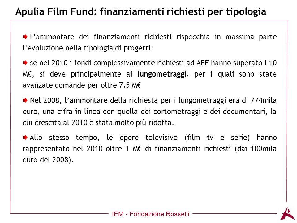 Apulia Film Fund: finanziamenti richiesti per tipologia IEM - Fondazione Rosselli Lammontare dei finanziamenti richiesti rispecchia in massima parte levoluzione nella tipologia di progetti: se nel 2010 i fondi complessivamente richiesti ad AFF hanno superato i 10 M, si deve principalmente ai lungometraggi, per i quali sono state avanzate domande per oltre 7,5 M Nel 2008, lammontare della richiesta per i lungometraggi era di 774mila euro, una cifra in linea con quella dei cortometraggi e dei documentari, la cui crescita al 2010 è stata molto più ridotta.