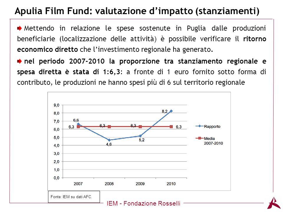 Apulia Film Fund: valutazione dimpatto (stanziamenti) IEM - Fondazione Rosselli Mettendo in relazione le spese sostenute in Puglia dalle produzioni beneficiarie (localizzazione delle attività ) è possibile verificare il ritorno economico diretto che linvestimento regionale ha generato.