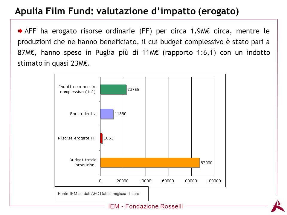 Apulia Film Fund: valutazione dimpatto (erogato) IEM - Fondazione Rosselli AFF ha erogato risorse ordinarie (FF) per circa 1,9M circa, mentre le produzioni che ne hanno beneficiato, il cui budget complessivo è stato pari a 87M, hanno speso in Puglia più di 11M (rapporto 1:6,1) con un indotto stimato in quasi 23M.