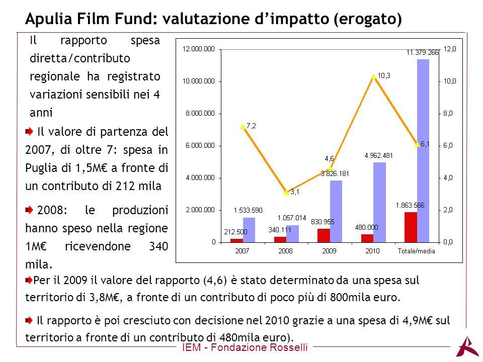 Apulia Film Fund: valutazione dimpatto (erogato) IEM - Fondazione Rosselli Il rapporto spesa diretta/contributo regionale ha registrato variazioni sensibili nei 4 anni Il valore di partenza del 2007, di oltre 7: spesa in Puglia di 1,5M a fronte di un contributo di 212 mila 2008: le produzioni hanno speso nella regione 1M ricevendone 340 mila.