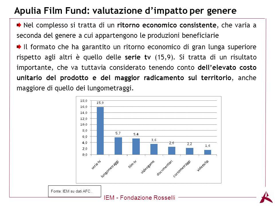 Apulia Film Fund: valutazione dimpatto per genere IEM - Fondazione Rosselli Nel complesso si tratta di un ritorno economico consistente, che varia a seconda del genere a cui appartengono le produzioni beneficiarie Il formato che ha garantito un ritorno economico di gran lunga superiore rispetto agli altri è quello delle serie tv (15,9).