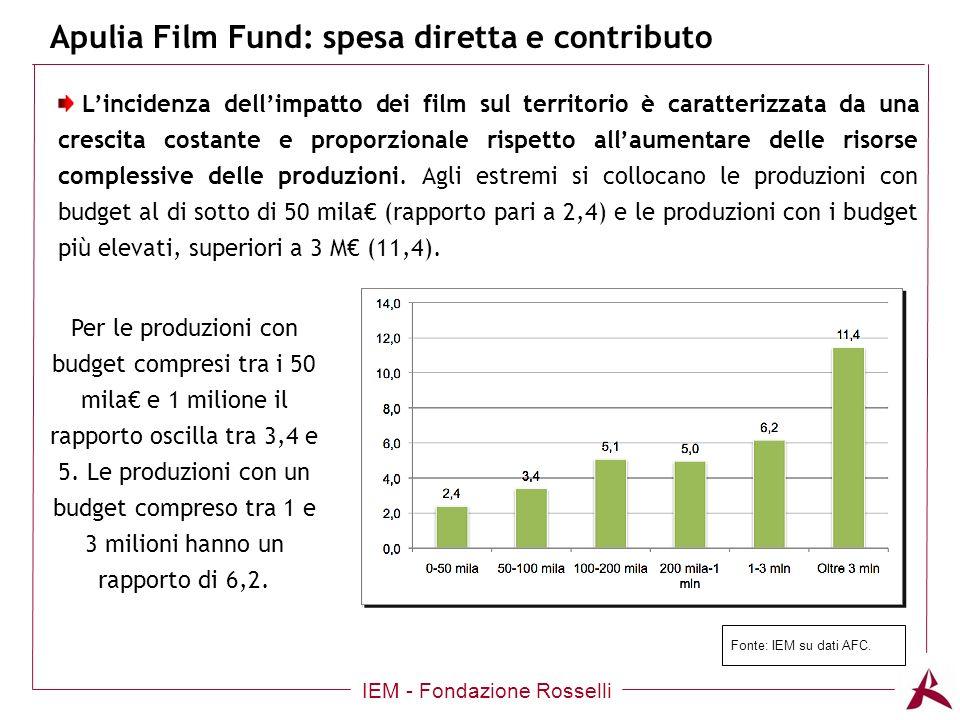 Apulia Film Fund: spesa diretta e contributo IEM - Fondazione Rosselli Lincidenza dellimpatto dei film sul territorio è caratterizzata da una crescita costante e proporzionale rispetto allaumentare delle risorse complessive delle produzioni.