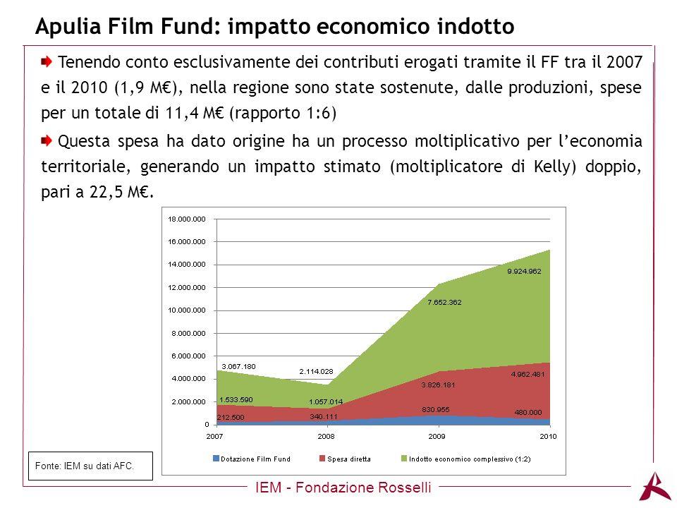 Titolo dellargomento Apulia Film Fund: impatto economico indotto IEM - Fondazione Rosselli Fonte: IEM su dati AFC.