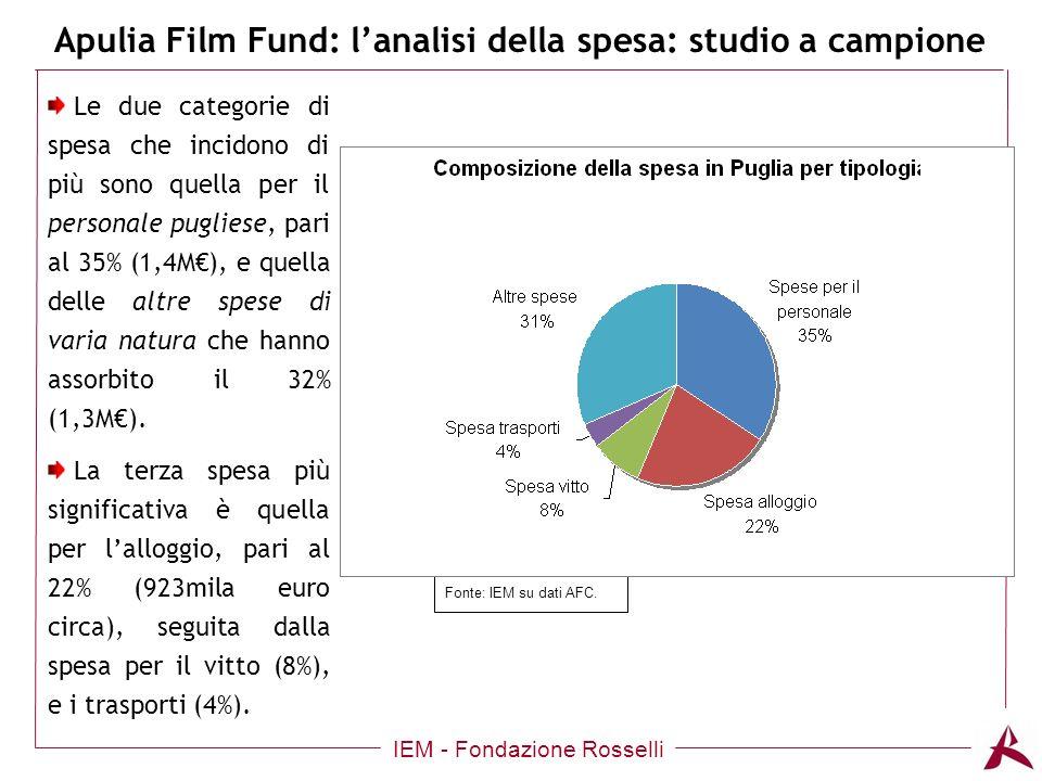 Apulia Film Fund: lanalisi della spesa: studio a campione IEM - Fondazione Rosselli Le due categorie di spesa che incidono di più sono quella per il personale pugliese, pari al 35% (1,4M), e quella delle altre spese di varia natura che hanno assorbito il 32% (1,3M).
