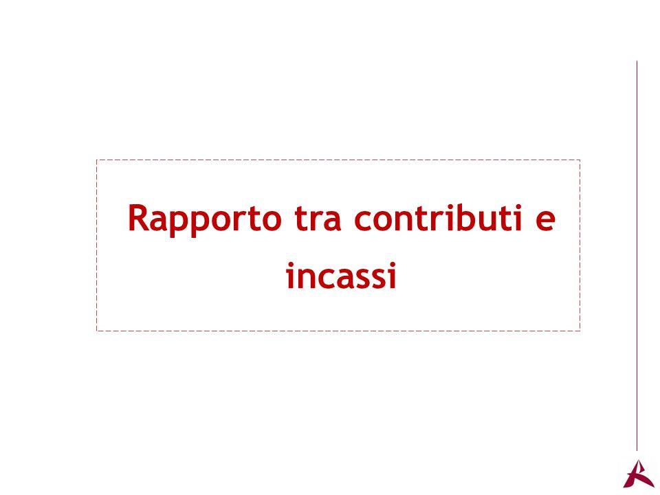 Titolo dellargomento Rapporto tra contributi e incassi