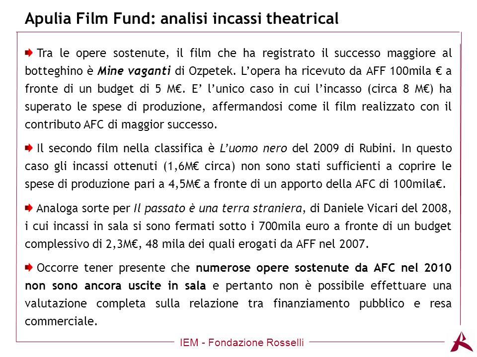 Titolo dellargomento Apulia Film Fund: analisi incassi theatrical IEM - Fondazione Rosselli Tra le opere sostenute, il film che ha registrato il successo maggiore al botteghino è Mine vaganti di Ozpetek.