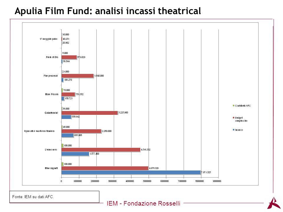 Titolo dellargomento Apulia Film Fund: analisi incassi theatrical IEM - Fondazione Rosselli Fonte: IEM su dati AFC.