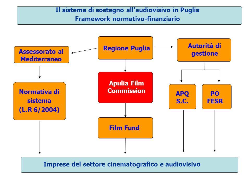 Il sistema di sostegno allaudiovisivo in Puglia Framework normativo-finanziario Normativa di sistema (L.R 6/2004) PO FESR Apulia Film Commission APQ S.C.
