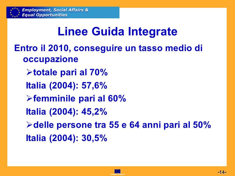 Commission européenne 14 -14- Linee Guida Integrate Entro il 2010, conseguire un tasso medio di occupazione totale pari al 70% Italia (2004): 57,6% femminile pari al 60% Italia (2004): 45,2% delle persone tra 55 e 64 anni pari al 50% Italia (2004): 30,5%