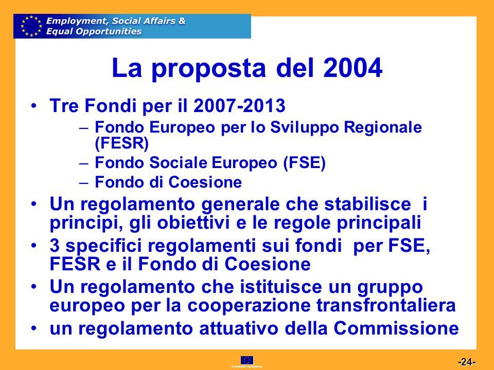Commission européenne 24 -24- La proposta del 2004 Tre Fondi per il 2007-2013 –Fondo Europeo per lo Sviluppo Regionale (FESR) –Fondo Sociale Europeo (FSE) –Fondo di Coesione Un regolamento generale che stabilisce i principi, gli obiettivi e le regole principali 3 specifici regolamenti sui fondi per FSE, FESR e il Fondo di Coesione Un regolamento che istituisce un gruppo europeo per la cooperazione transfrontaliera un regolamento attuativo della Commissione