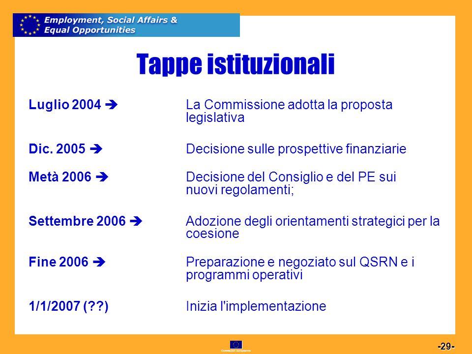 Commission européenne 29 -29- Tappe istituzionali Luglio 2004 La Commissione adotta la proposta legislativa Dic.