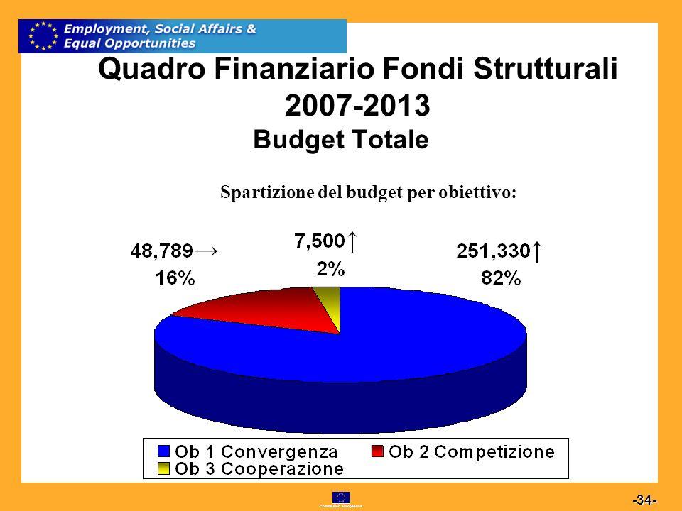 Commission européenne 34 -34- Quadro Finanziario Fondi Strutturali 2007-2013 Budget Totale Spartizione del budget per obiettivo: