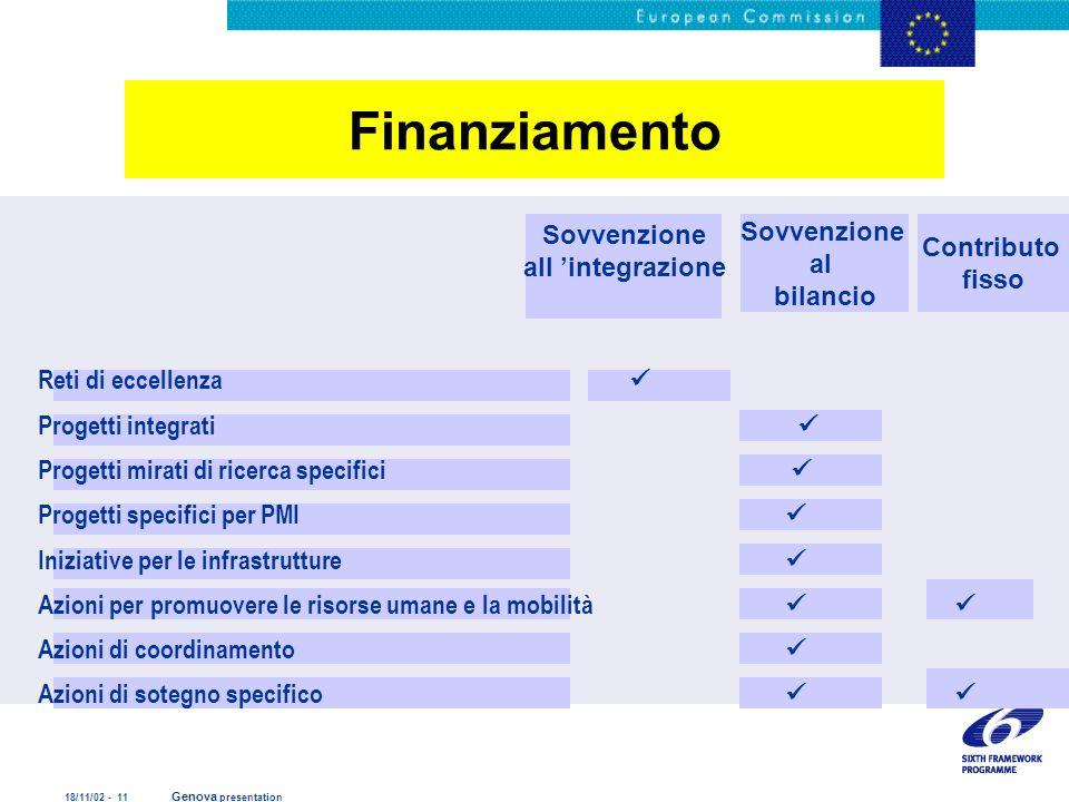 18/11/02 - 11 Genova presentation Finanziamento Sovvenzione all integrazione Sovvenzione al bilancio Contributo fisso Reti di eccellenza Progetti inte