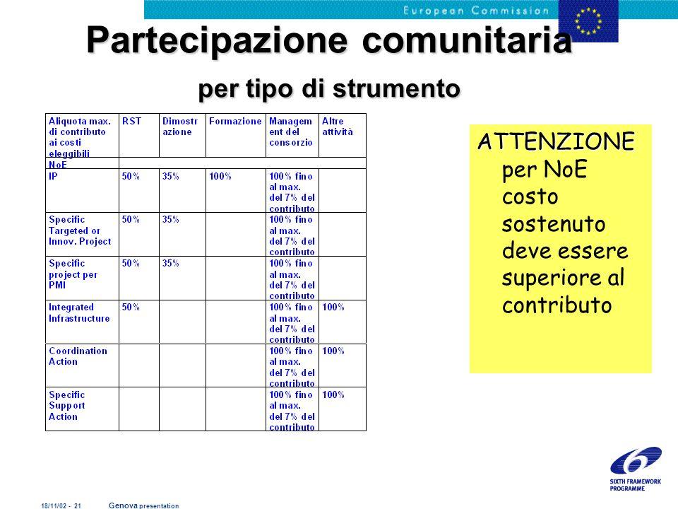 18/11/02 - 21 Genova presentation Partecipazione comunitaria per tipo di strumento ATTENZIONE ATTENZIONE per NoE costo sostenuto deve essere superiore