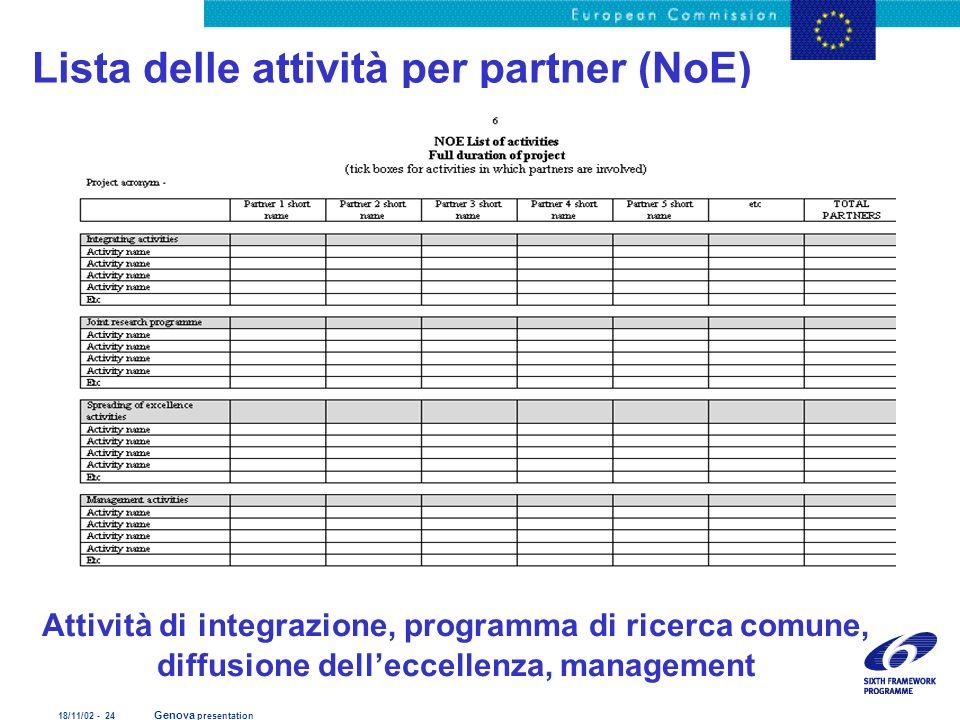 18/11/02 - 24 Genova presentation Lista delle attività per partner (NoE) Attività di integrazione, programma di ricerca comune, diffusione delleccelle
