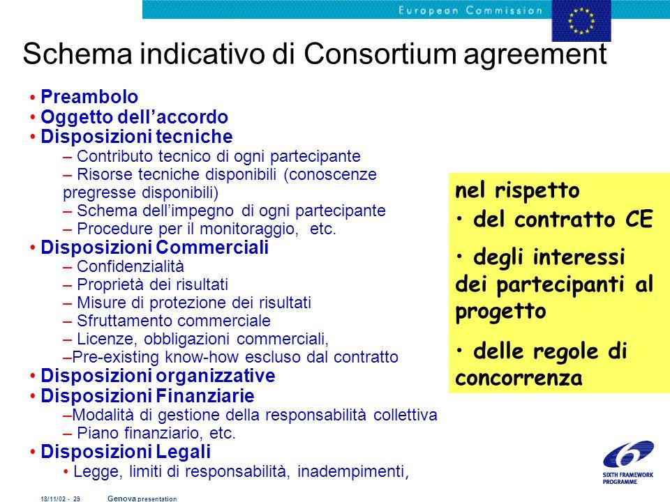 18/11/02 - 29 Genova presentation Preambolo Oggetto dellaccordo Disposizioni tecniche – Contributo tecnico di ogni partecipante – Risorse tecniche dis