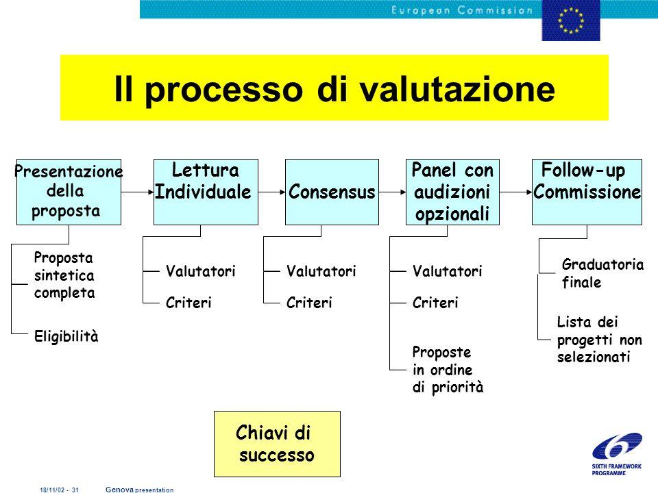 18/11/02 - 31 Genova presentation Il processo di valutazione Chiavi di successo Proposta sintetica completa Valutatori Criteri Eligibilità Valutatori